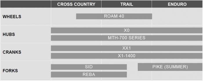 Новое железо: Taipei 2015: SRAM запускает новую серию Boost