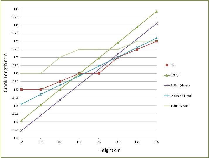 Блог компании Neutrino Components: Про длину шатунов
