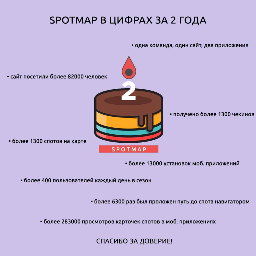 Spotmap: Шаг третий, решительный. Вторая часть и день рождения
