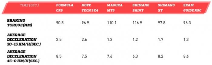Новое железо: Тестирование enduro-mtb: шесть лучший дисковых тормозов.