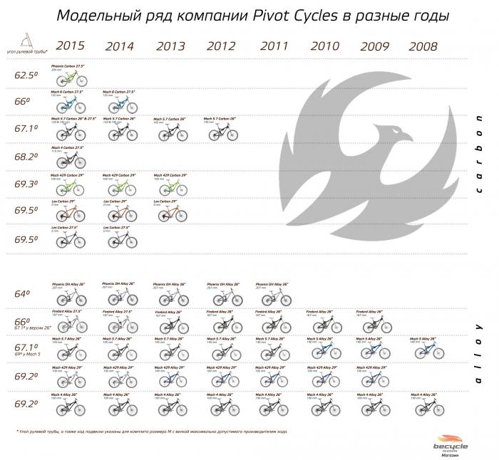 Блог им. becycle: Pivot Cycles: от старого доброго алюминия до наших дней