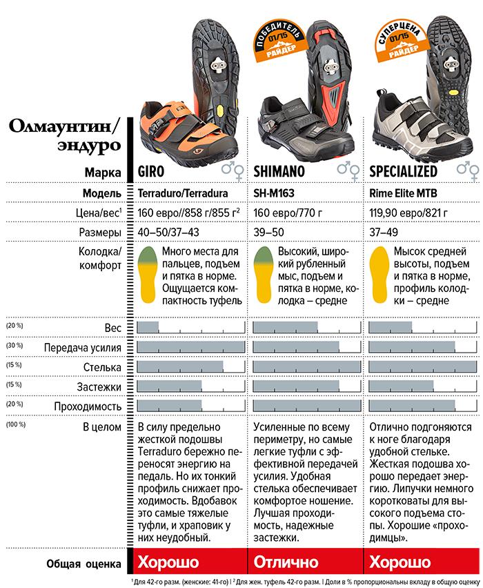 Журнал Райдер: Жми на полную: испытания 21 пары велотуфель
