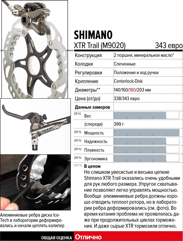 Журнал Райдер: Cам тормоз! Испытания одиннадцати гидравлических дисковых тормозных систем