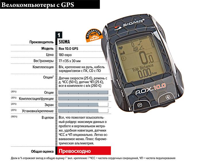 Журнал Райдер: Супермозг. Испытания двенадцати велокомпьютеров с GPS и без