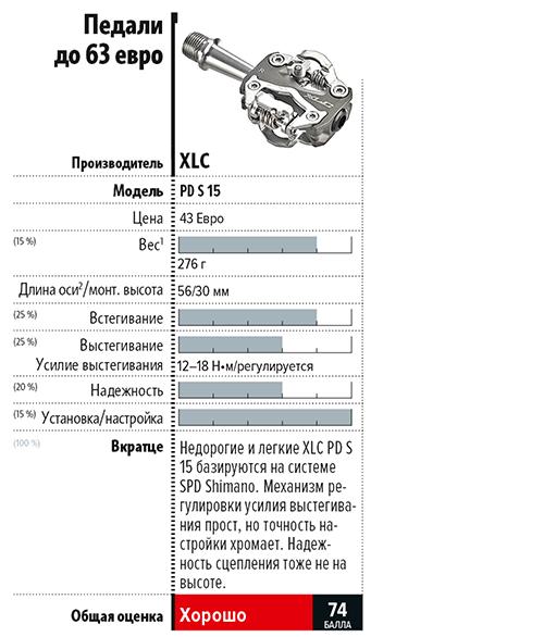 Журнал Райдер: Тесные отношения: тест 15 моделей контактных педалей