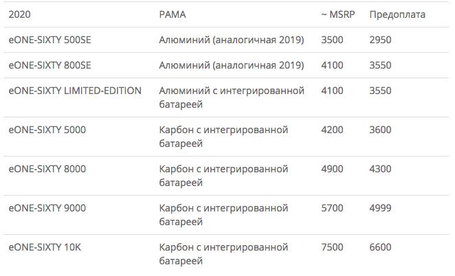 Блог компании SLOPESTYLE: Новый MERIDA eONE-SIXTY - заказать можно уже сейчас.