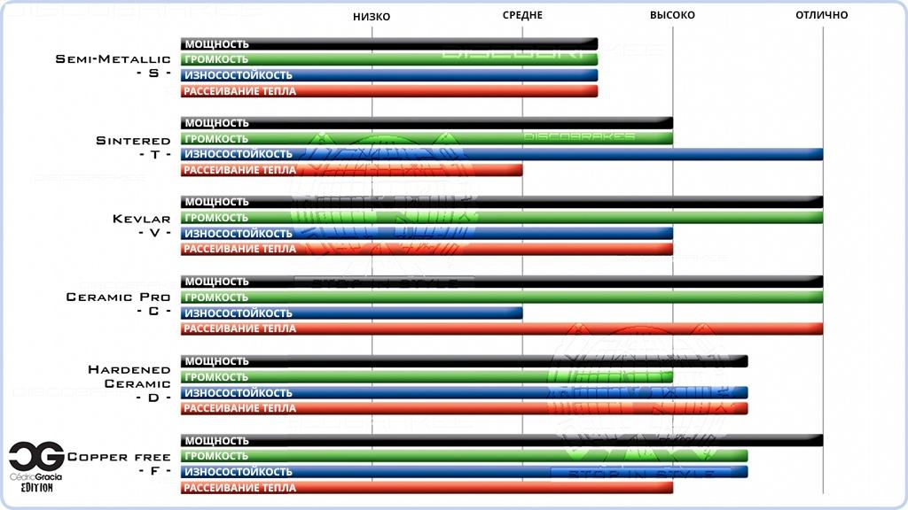 Сравнение тормозных колодок от Discobrakes