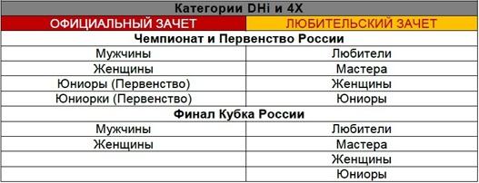 MtbSochi.ru: Анонс Кубка и Чемпионата России по Downhill и 4Х в Красной Поляне