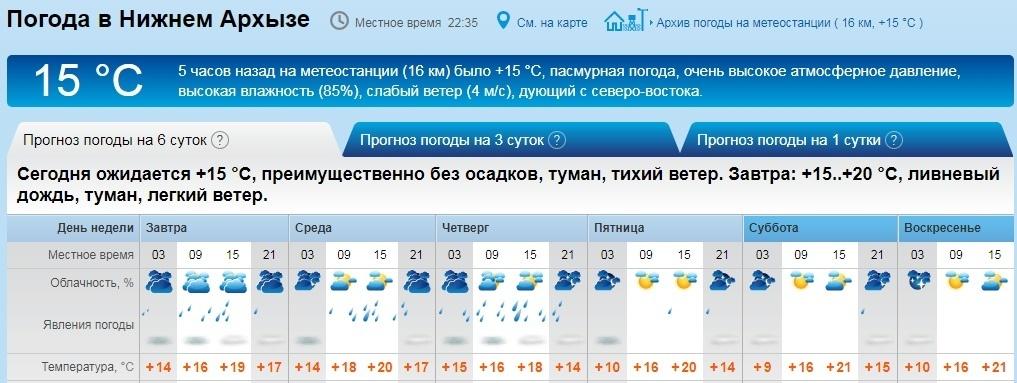 Блог им. Russkiy_Levsha: АМ маршрут САО - Архыз